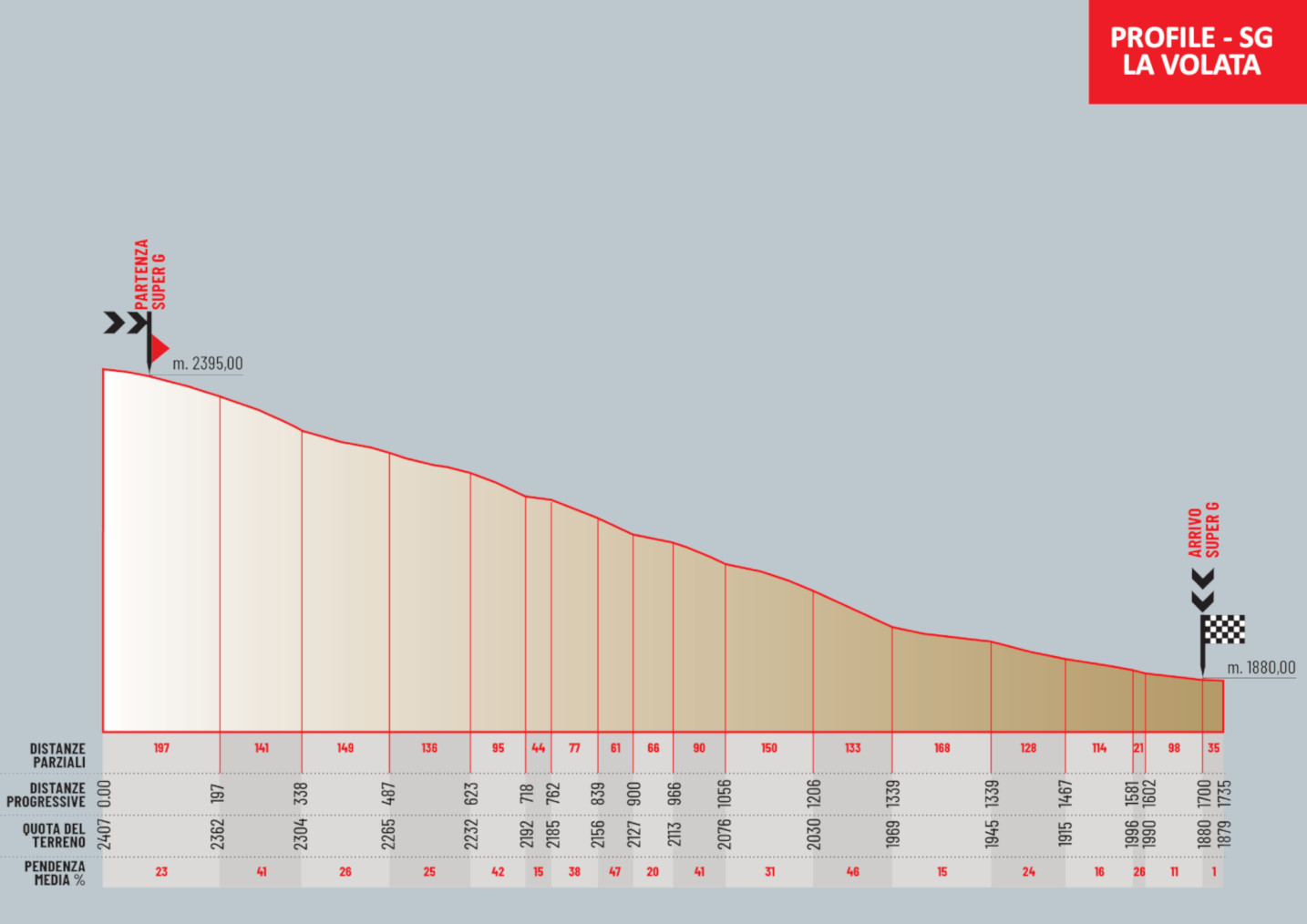 The race venue - La VolatA - Profile SG